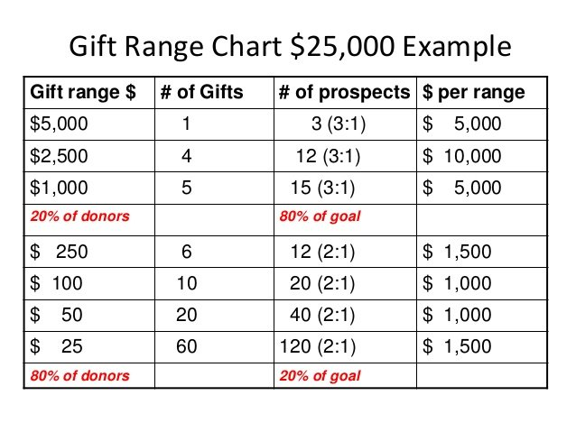the importance of gift range charts to major giving